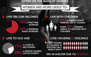 YWCA Canada propose une perspective genrée en matière de logement abordable